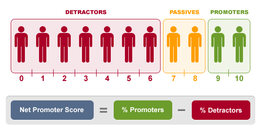 Net Promoter Score (NPS) – use, application and pitfalls