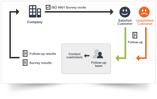 Iso9001survey.png